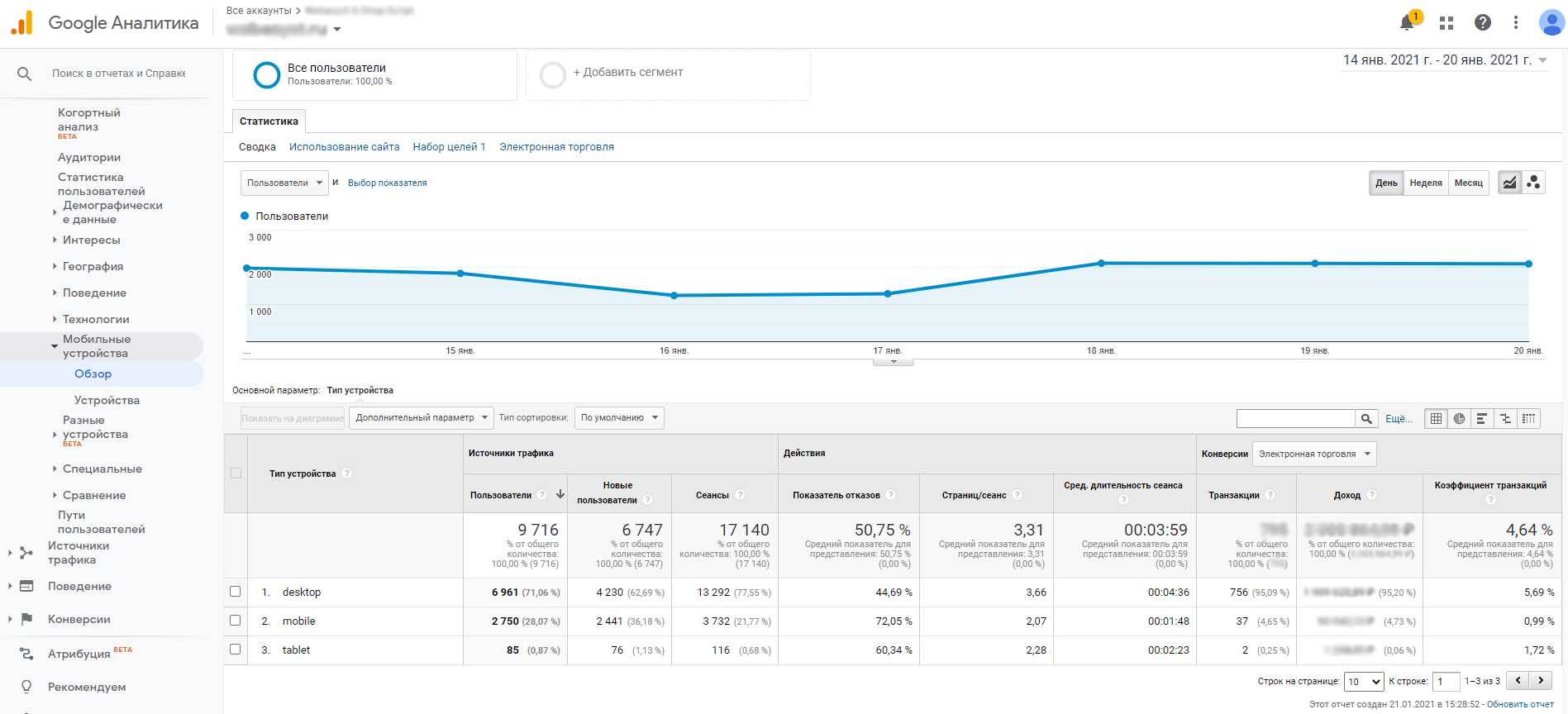 Отчет по устройствам Гугл Аналитика