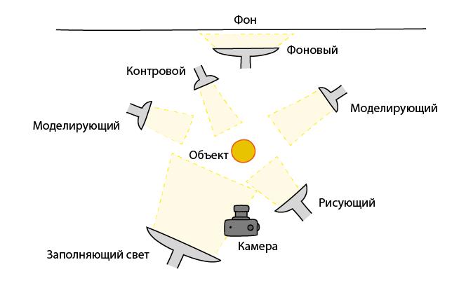 Схема света или световая схема