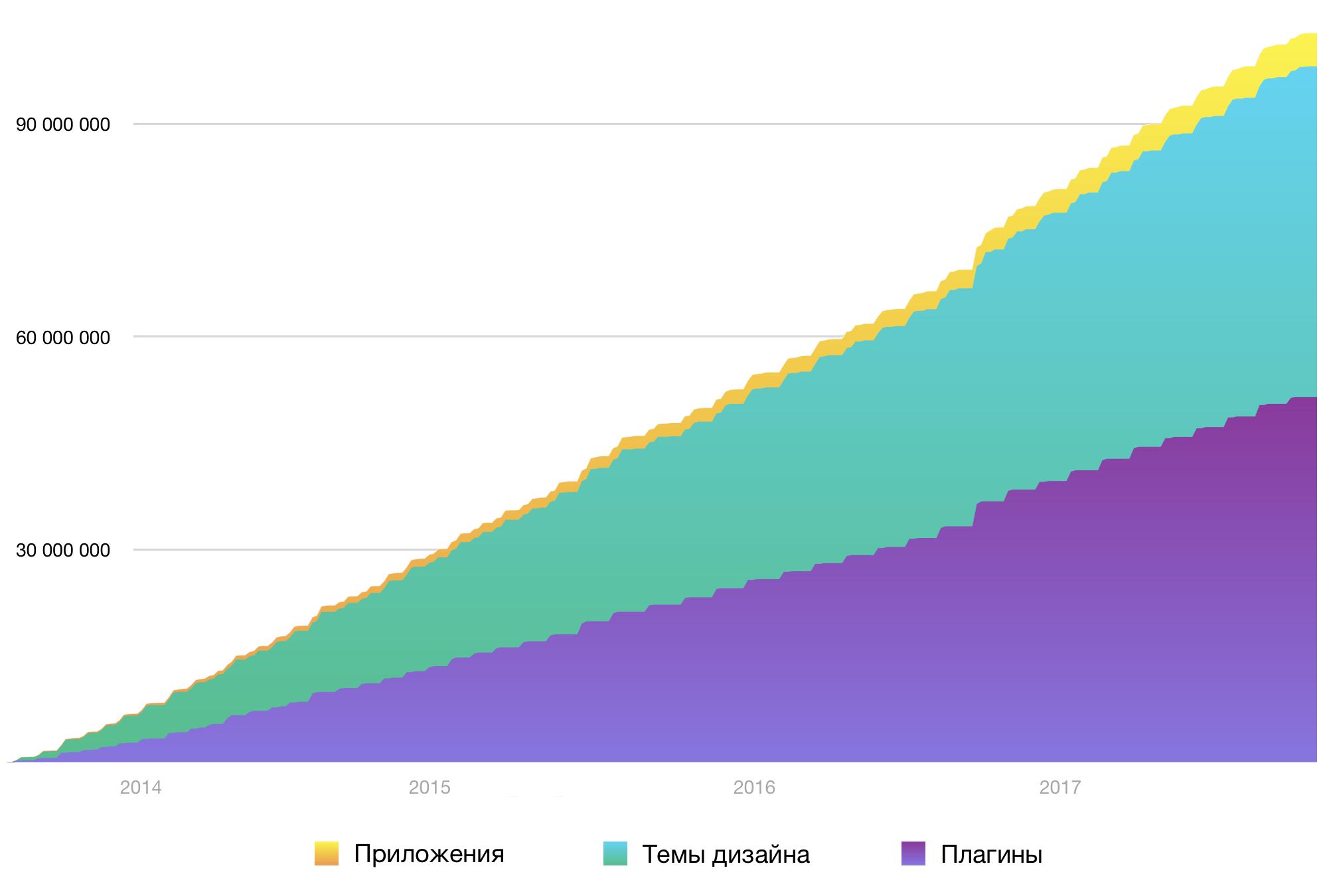 Рост продаж сторонних разработчиков в магазине Webasyst