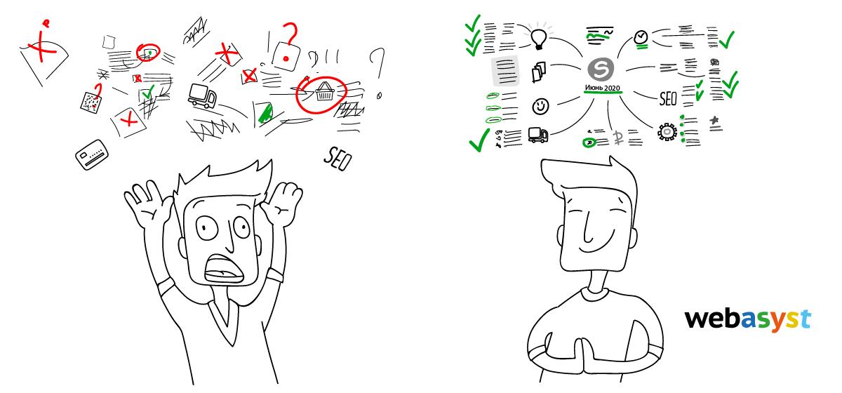 Mind map Диаграмма связей Ментальная карта