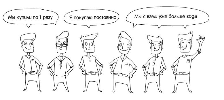 Клиенты интернет-магазина