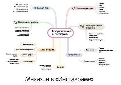 Превью Магазин в инстаграме