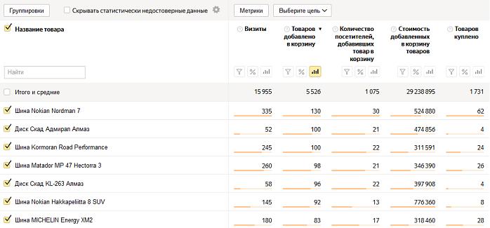 Отчёт по товарам в корзине в Яндекс.Метрике