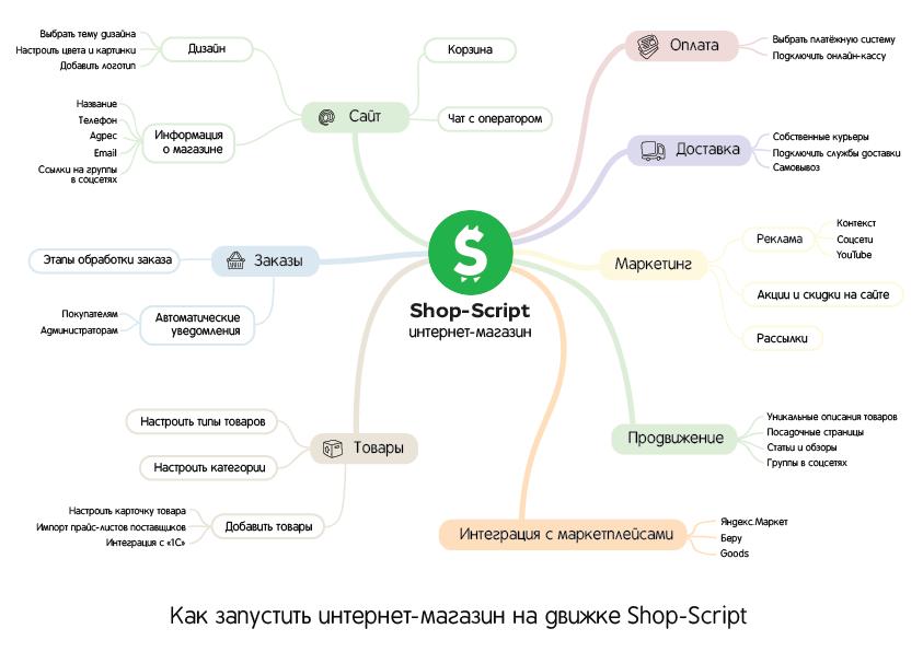 Превью карты как запустить интрнет-магазин на движке Shop-Script