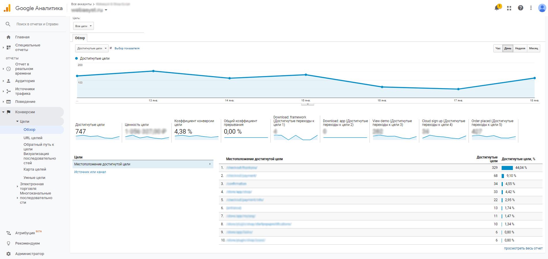 Отчет по конверсиям Google Analytics
