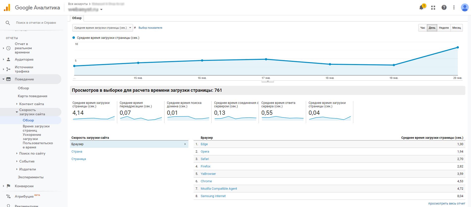 Скорость загрузки страниц в Google Analytics