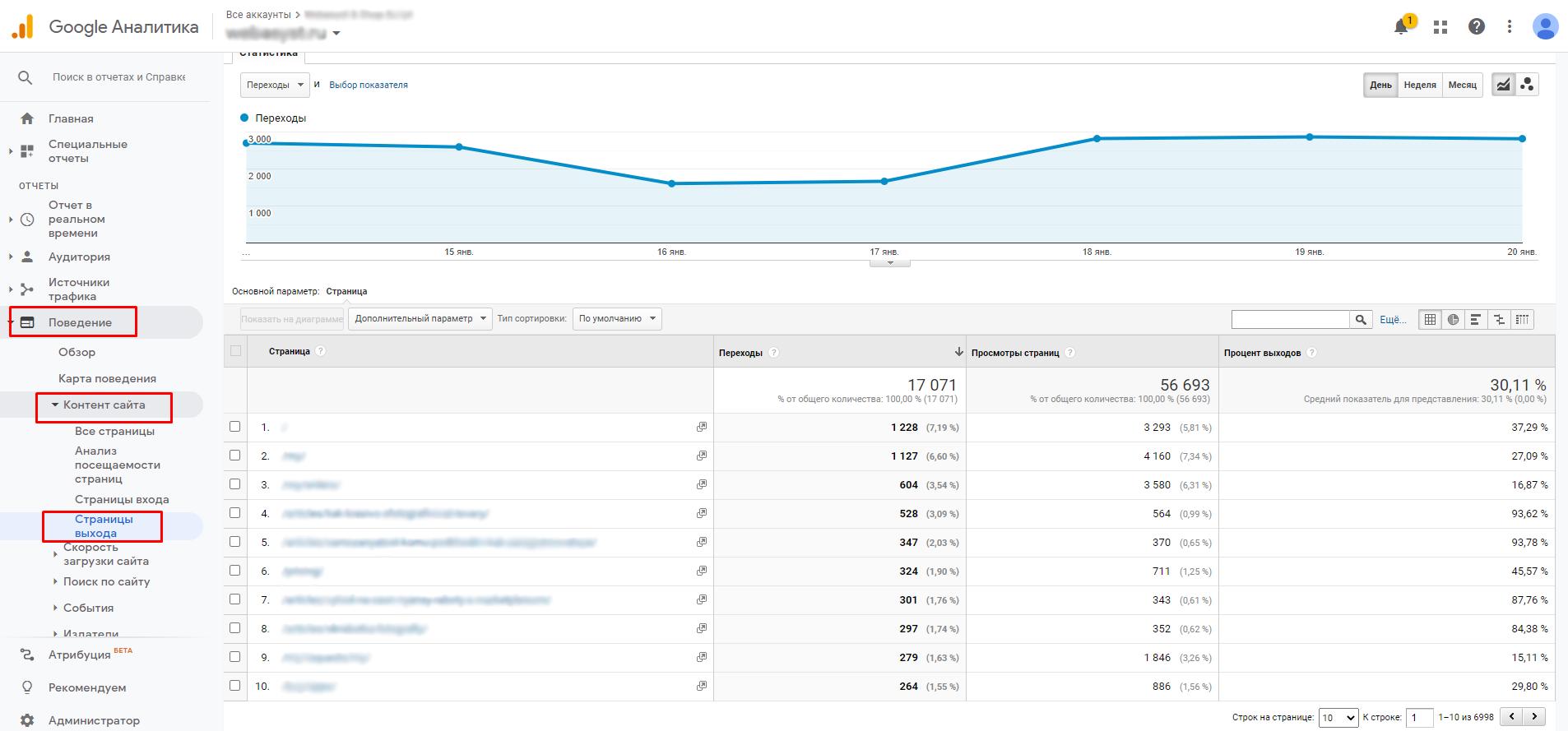 Страницы выхода в Google Analytics