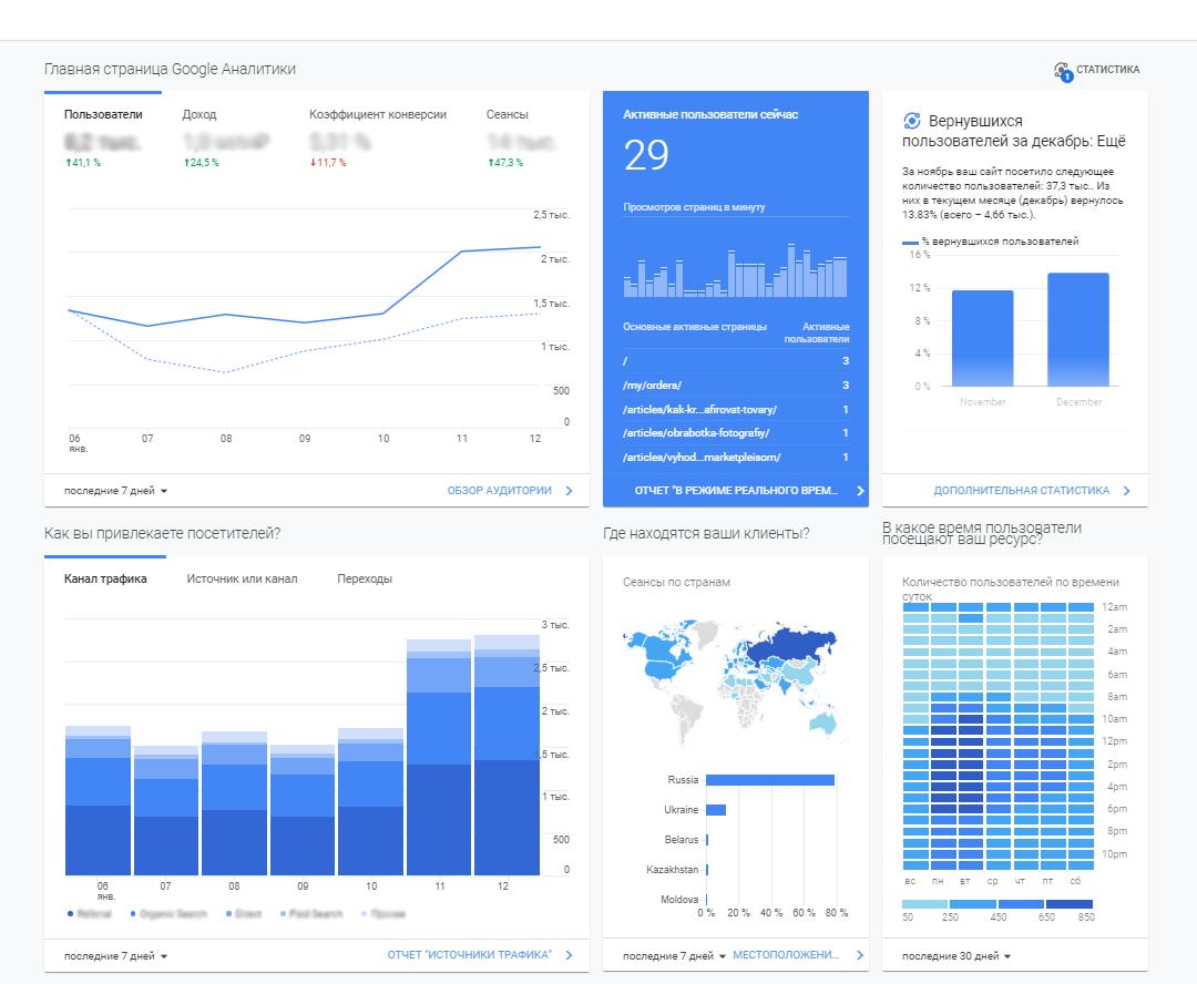 Дашборд в Google Analytics