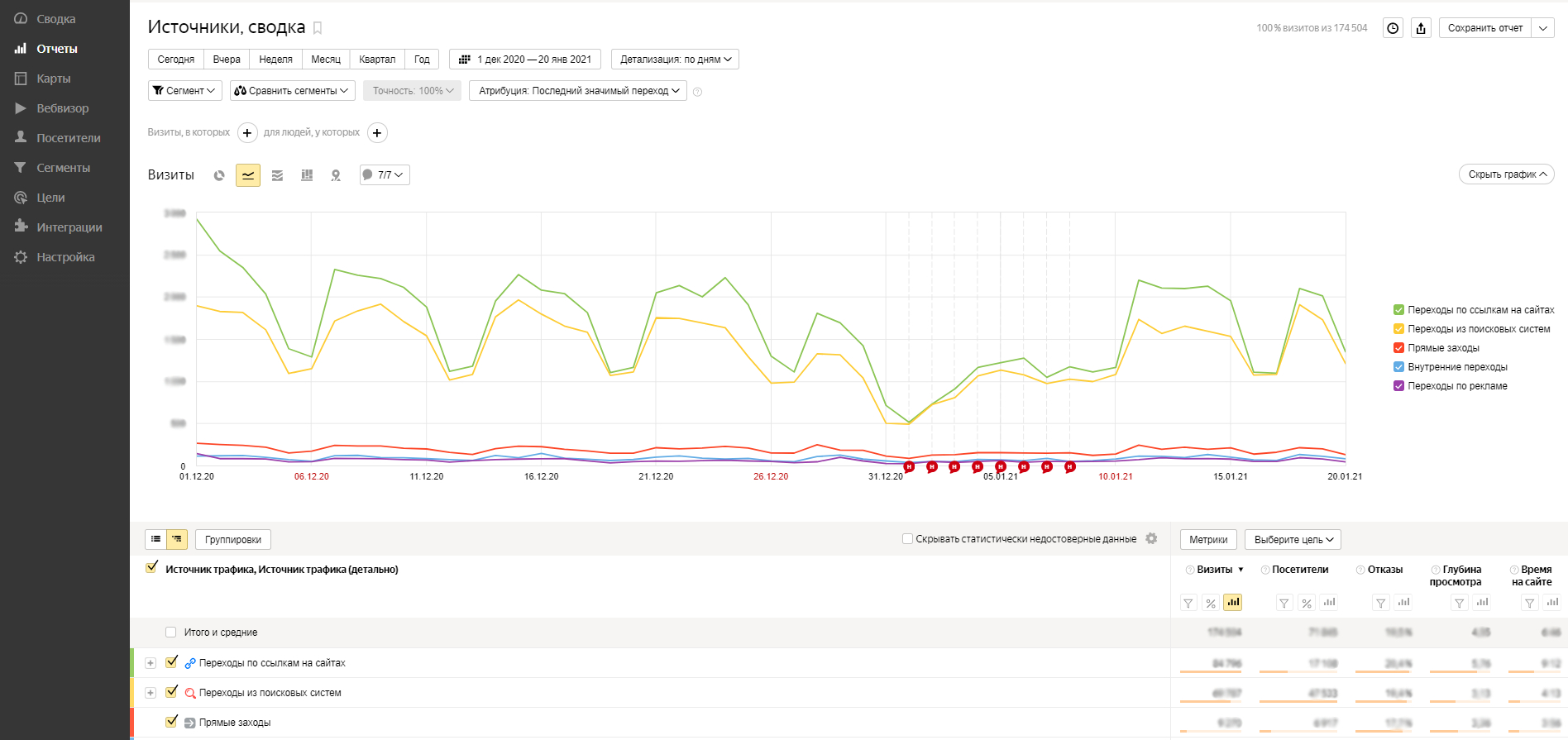 Анализ источников трафика в Яндекс.Метрике