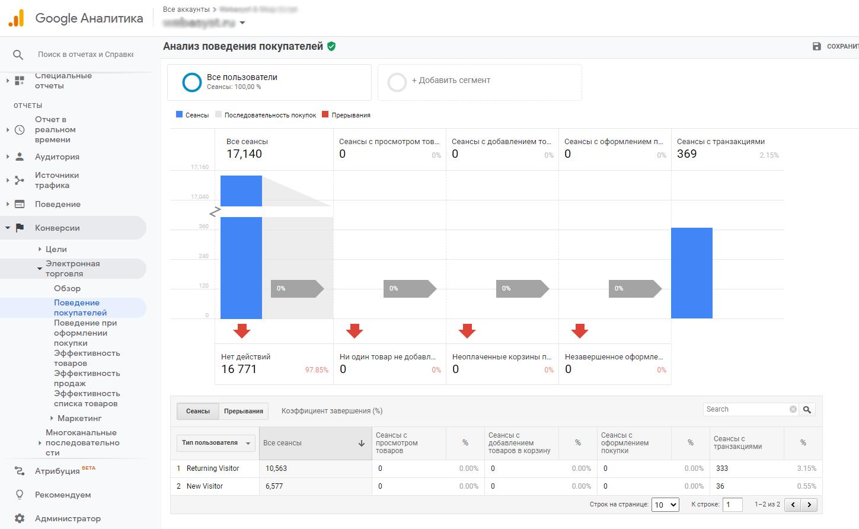 Отчеты о поведении покупателей Google Analytics
