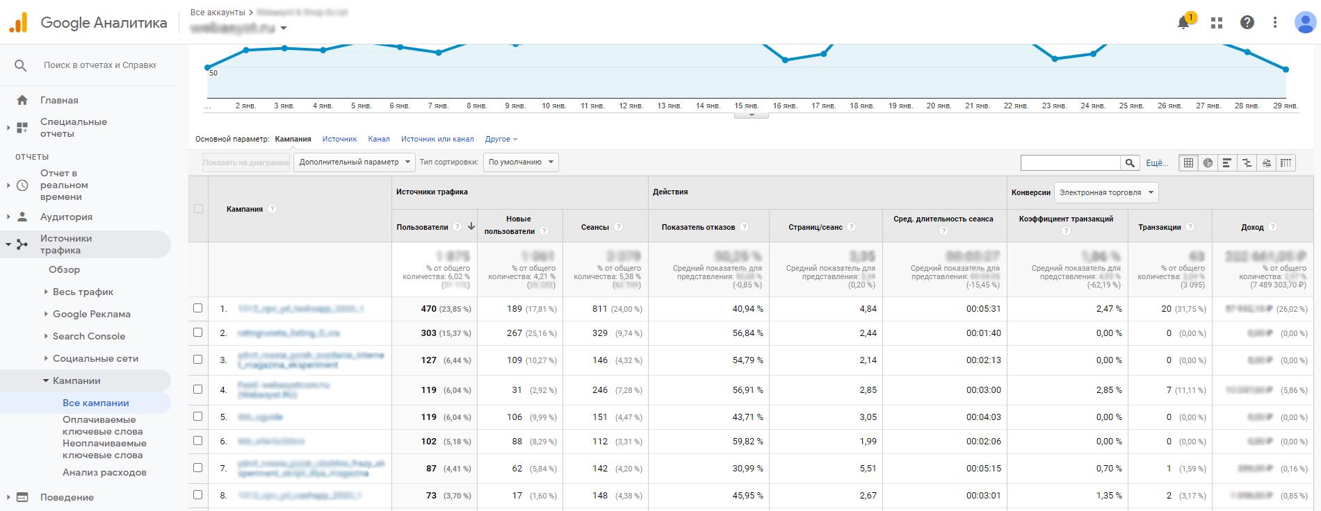 Отчет по рекламным кампаниям Гугл Аналитика