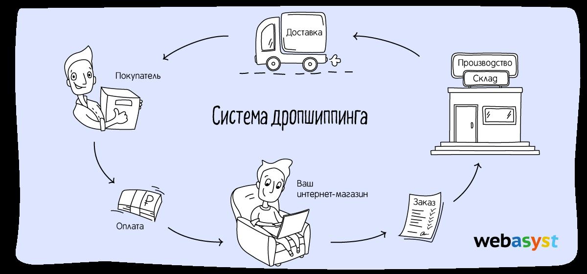 Схема работы по системе дропишппинга