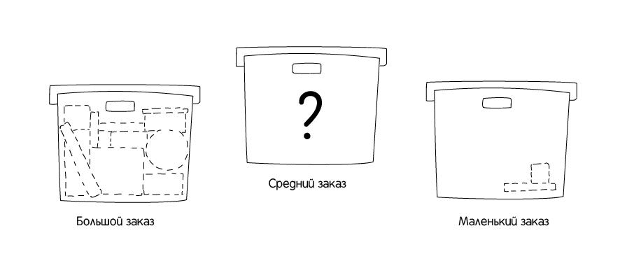 Состав заказов в интернет-магазине