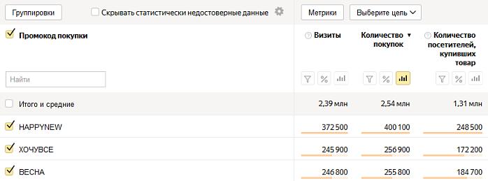 Отчёт по использованию промокодов в Яндекс.Метрике