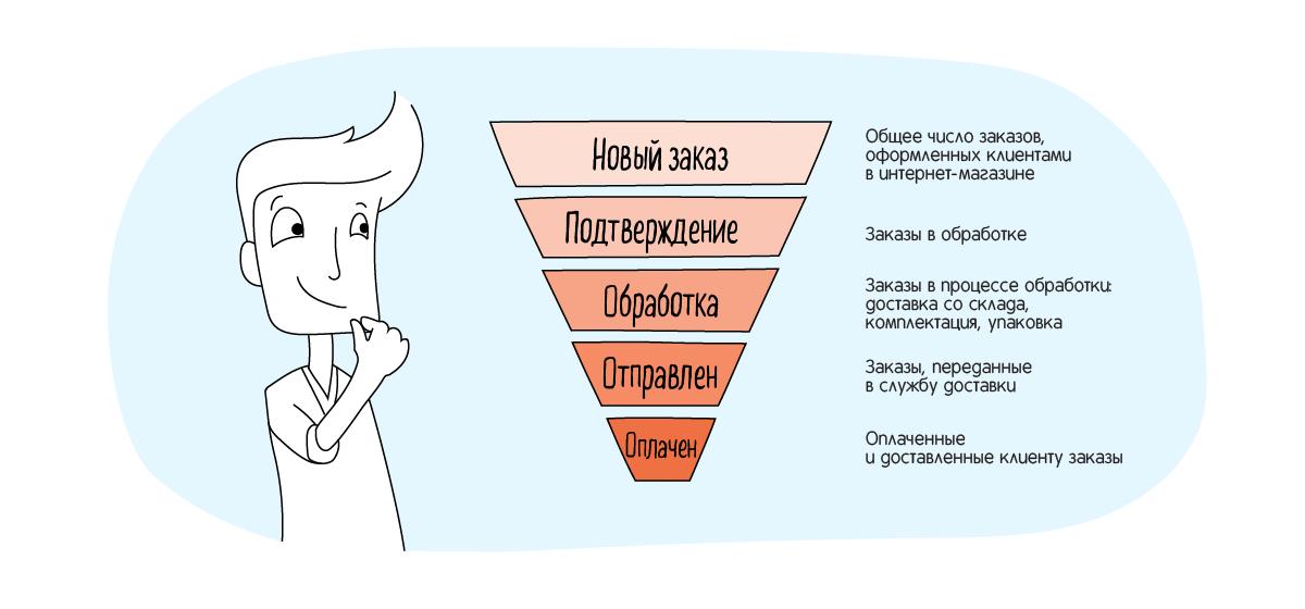 VoronkaEtapy