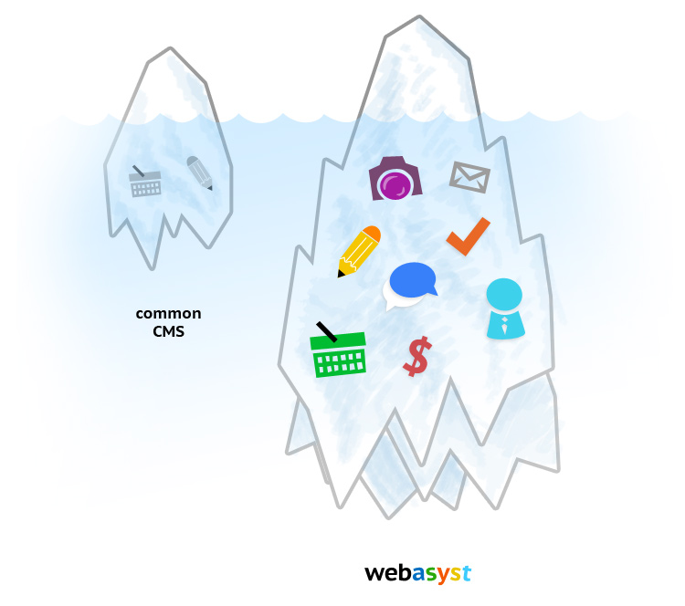 CMS + Enterprise Portal